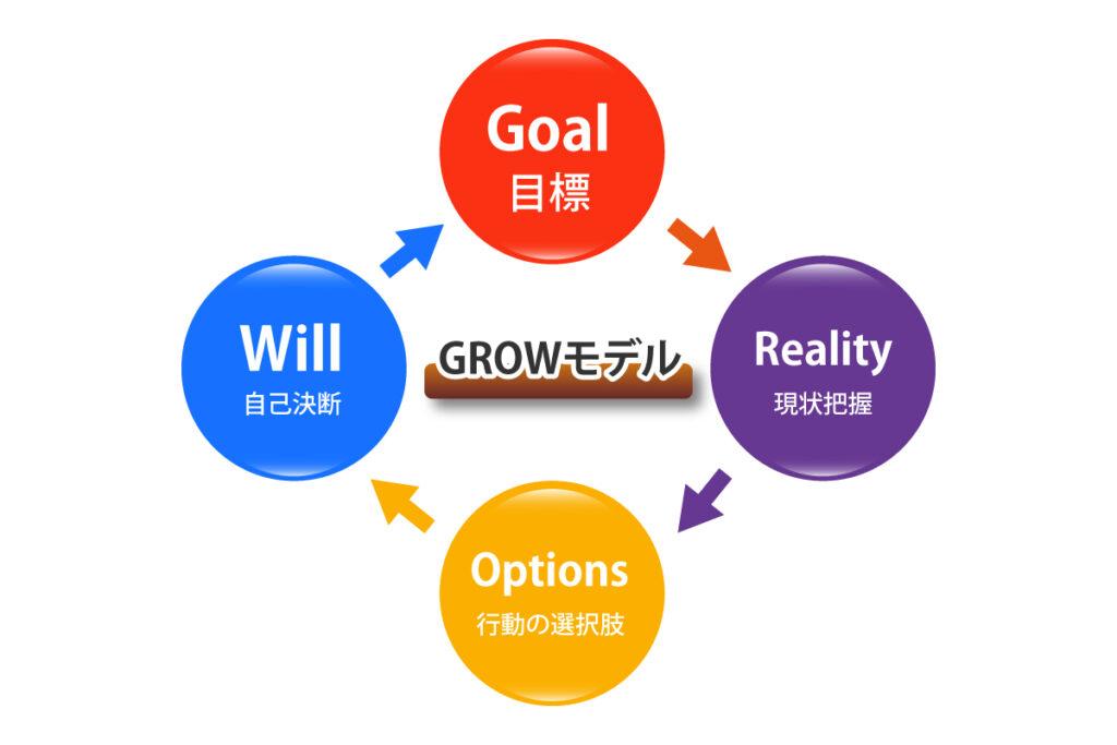 GROWモデルイメージ図